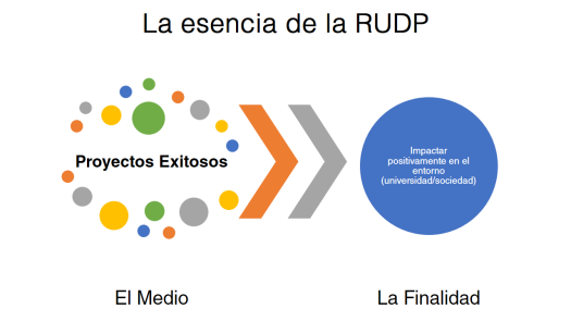 Angel-Ore-RUDP-La-esencia-de-la-Red-Universitaria-de-Direccion-de-Proyectos