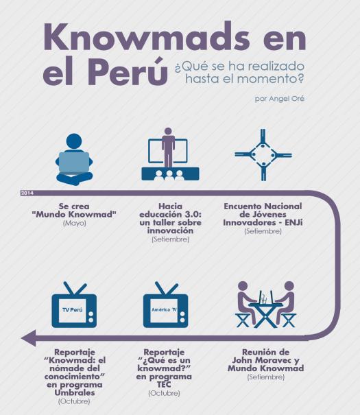 Angel-Ore-Infografia-Esfuerzos-knowmads-en-el-Peru